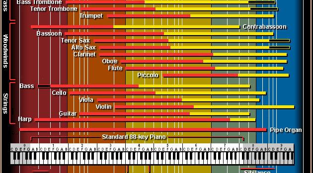 Интерактивна карта на честотите